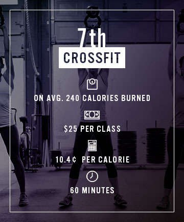 Seventh Cheapest Calorie: Crossfit