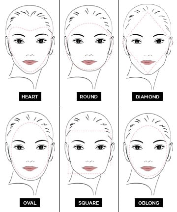 Which Face Shape Are You?