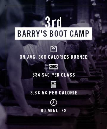 Third Cheapest Calorie: Barry's Boot Camp