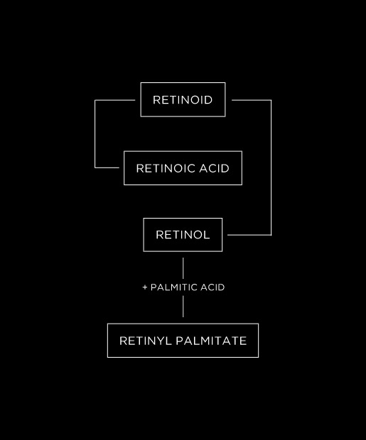 Retinol, Retinoid ... What's The Diff?